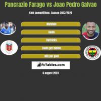 Pancrazio Farago vs Joao Pedro Galvao h2h player stats