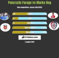 Pancrazio Farago vs Marko Rog h2h player stats