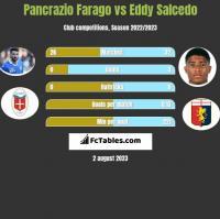 Pancrazio Farago vs Eddy Salcedo h2h player stats