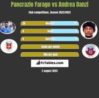 Pancrazio Farago vs Andrea Danzi h2h player stats