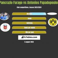 Pancrazio Farago vs Antonios Papadopoulos h2h player stats