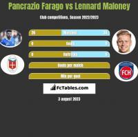 Pancrazio Farago vs Lennard Maloney h2h player stats