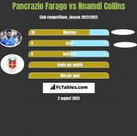 Pancrazio Farago vs Nnamdi Collins h2h player stats