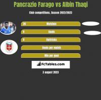 Pancrazio Farago vs Albin Thaqi h2h player stats