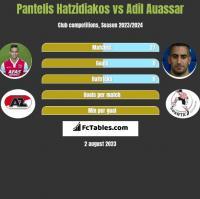 Pantelis Hatzidiakos vs Adil Auassar h2h player stats