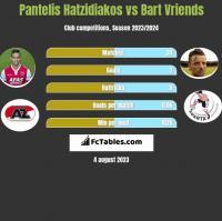 Pantelis Hatzidiakos vs Bart Vriends h2h player stats