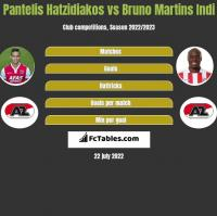 Pantelis Hatzidiakos vs Bruno Martins Indi h2h player stats