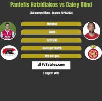 Pantelis Hatzidiakos vs Daley Blind h2h player stats