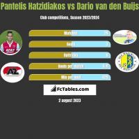 Pantelis Hatzidiakos vs Dario van den Buijs h2h player stats