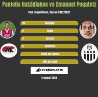 Pantelis Hatzidiakos vs Emanuel Pogatetz h2h player stats