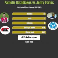 Pantelis Hatzidiakos vs Jeffry Fortes h2h player stats