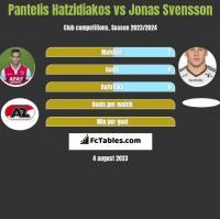 Pantelis Hatzidiakos vs Jonas Svensson h2h player stats