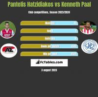 Pantelis Hatzidiakos vs Kenneth Paal h2h player stats