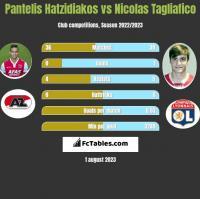 Pantelis Hatzidiakos vs Nicolas Tagliafico h2h player stats