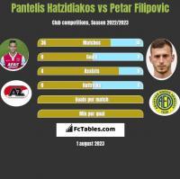 Pantelis Hatzidiakos vs Petar Filipovic h2h player stats
