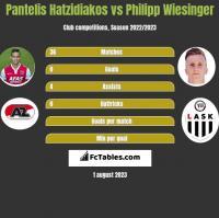 Pantelis Hatzidiakos vs Philipp Wiesinger h2h player stats