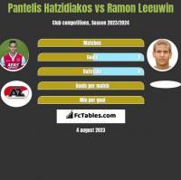Pantelis Hatzidiakos vs Ramon Leeuwin h2h player stats