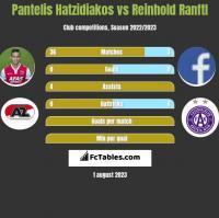 Pantelis Hatzidiakos vs Reinhold Ranftl h2h player stats