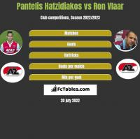 Pantelis Hatzidiakos vs Ron Vlaar h2h player stats