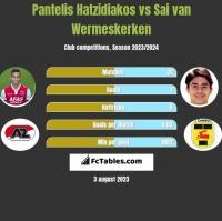 Pantelis Hatzidiakos vs Sai van Wermeskerken h2h player stats