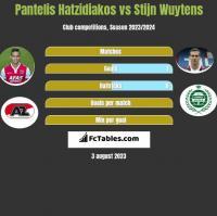 Pantelis Hatzidiakos vs Stijn Wuytens h2h player stats