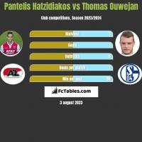 Pantelis Hatzidiakos vs Thomas Ouwejan h2h player stats