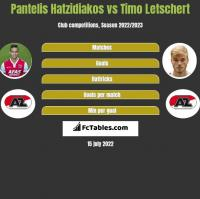 Pantelis Hatzidiakos vs Timo Letschert h2h player stats