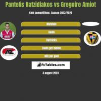 Pantelis Hatzidiakos vs Gregoire Amiot h2h player stats
