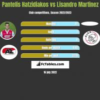 Pantelis Hatzidiakos vs Lisandro Martinez h2h player stats