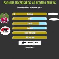 Pantelis Hatzidiakos vs Bradley Martis h2h player stats