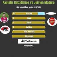 Pantelis Hatzidiakos vs Jurrien Maduro h2h player stats