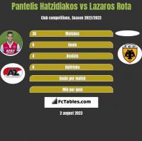 Pantelis Hatzidiakos vs Lazaros Rota h2h player stats