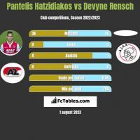 Pantelis Hatzidiakos vs Devyne Rensch h2h player stats