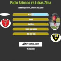 Paolo Baiocco vs Lukas Zima h2h player stats