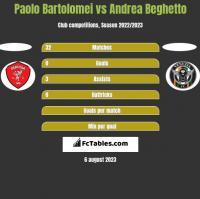 Paolo Bartolomei vs Andrea Beghetto h2h player stats