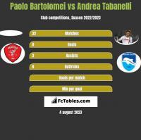 Paolo Bartolomei vs Andrea Tabanelli h2h player stats