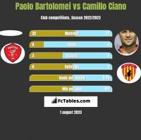Paolo Bartolomei vs Camillo Ciano h2h player stats