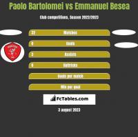Paolo Bartolomei vs Emmanuel Besea h2h player stats