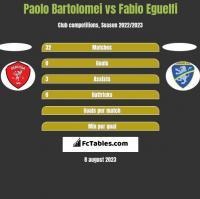 Paolo Bartolomei vs Fabio Eguelfi h2h player stats