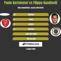 Paolo Bartolomei vs Filippo Bandinelli h2h player stats