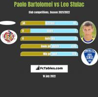 Paolo Bartolomei vs Leo Stulac h2h player stats
