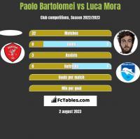 Paolo Bartolomei vs Luca Mora h2h player stats