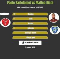 Paolo Bartolomei vs Matteo Ricci h2h player stats