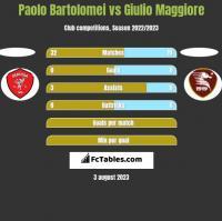 Paolo Bartolomei vs Giulio Maggiore h2h player stats