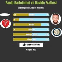 Paolo Bartolomei vs Davide Frattesi h2h player stats