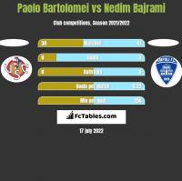 Paolo Bartolomei vs Nedim Bajrami h2h player stats