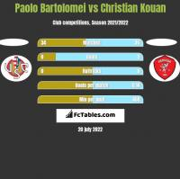 Paolo Bartolomei vs Christian Kouan h2h player stats