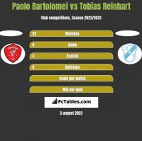 Paolo Bartolomei vs Tobias Reinhart h2h player stats