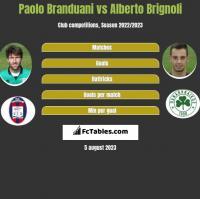 Paolo Branduani vs Alberto Brignoli h2h player stats