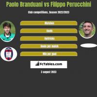 Paolo Branduani vs Filippo Perucchini h2h player stats